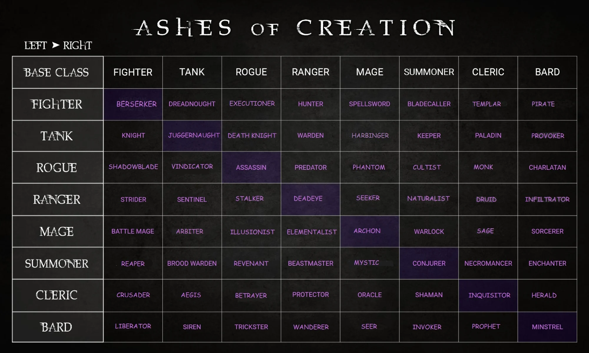 ashes of creation klasy