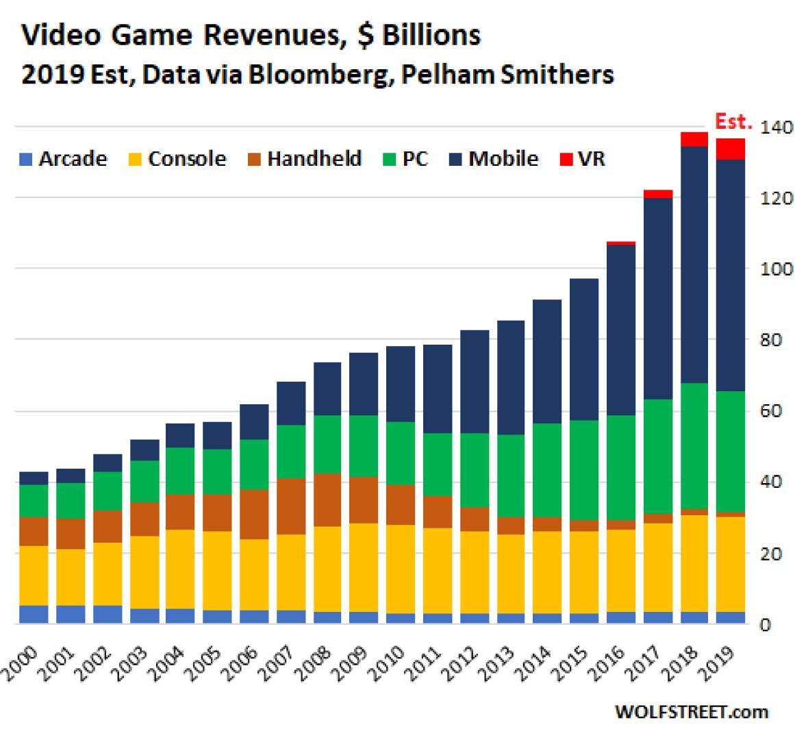 Rozwój przemysłu gier wideo
